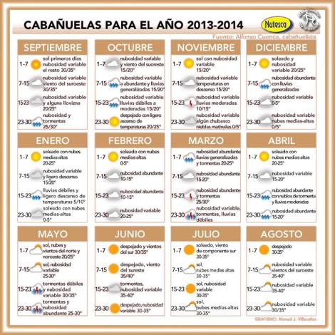 curisidades cabañuelas para el año 2013 y 2014 sistema de previsión del clima antiguo yecla ofertas